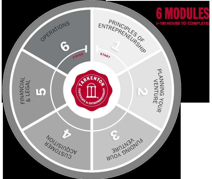 6-modules2